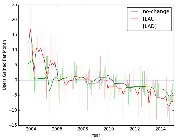 2003 2015 la lost users
